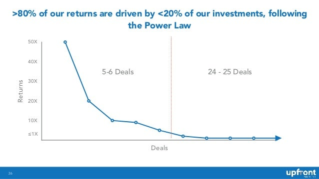 26 >80% of our returns are driven by <20% of our investments, following the Power Law Returns 10X 20X 30X 40X 50X Deals 5-...