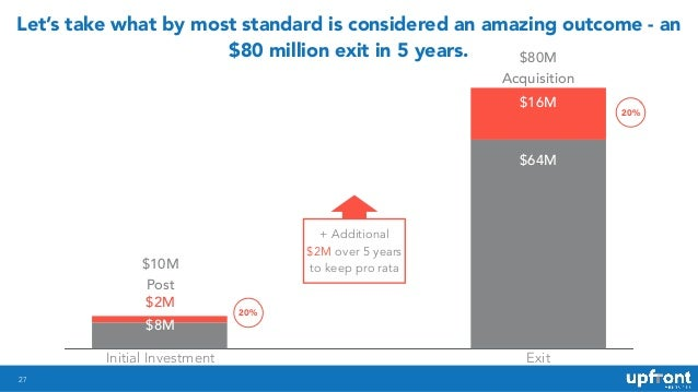 27 Let's take what by most standard is considered an amazing outcome - an $80 million exit in 5 years. $10M Post $80M Acqu...