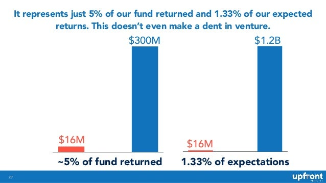 29 It represents just 5% of our fund returned and 1.33% of our expected returns. This doesn't even make a dent in venture....