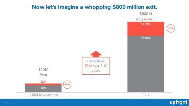 30 Now let's imagine a whopping $800 million exit. $10M Post $800M Acquisition Initial Investment Exit $2M $8M $160M $640M...