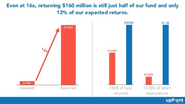 Even at 16x, returning $160 million is still just half of our fund and only 13% of our expected returns. $10M $160M 16x $1...