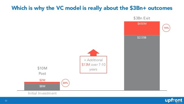 32 Which is why the VC model is really about the $3Bn+ outcomes $10M Post $3Bn Exit Initial Investment $2M $8M $450M $2.55...