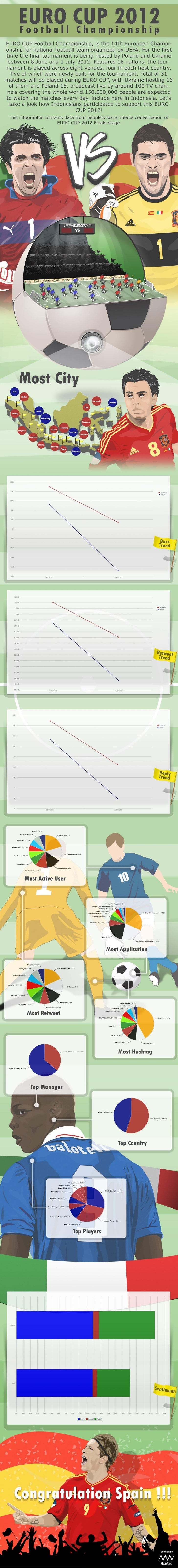Euro Cup 2012 Infographic - Part IV