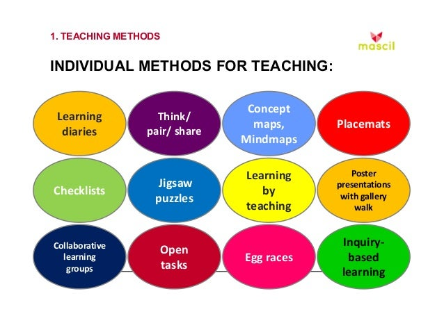 learning journal teaching method Teachers may use the create method as a way of teaching a series of journal articles coming out of a single lab (as the creators of the method designed it) however, it may also be used in several other class activities and projects.