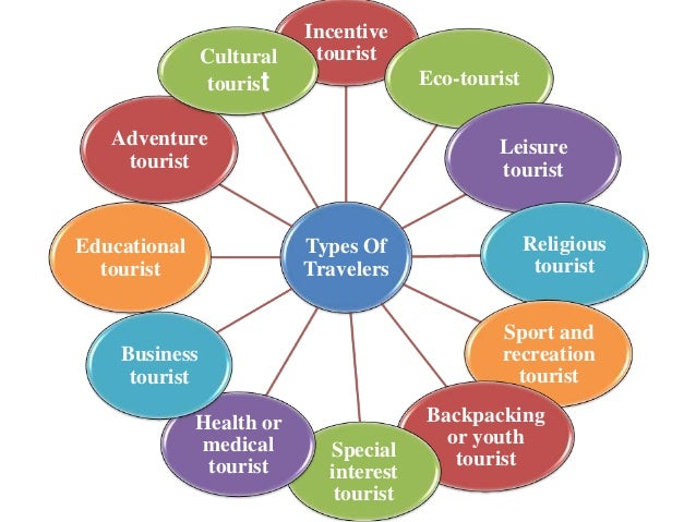 classification of tourism Learn about the hotel classification sytem in mauritius and view the list of hotel classifications.