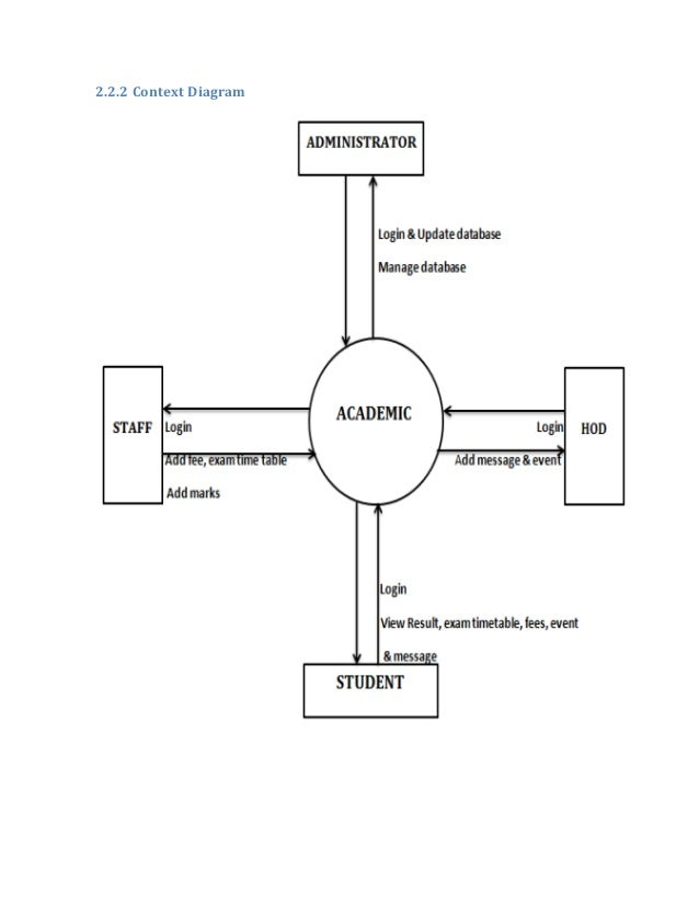 Final sds of academic a webpage based android application 223 data flow diagram administrator ccuart Gallery