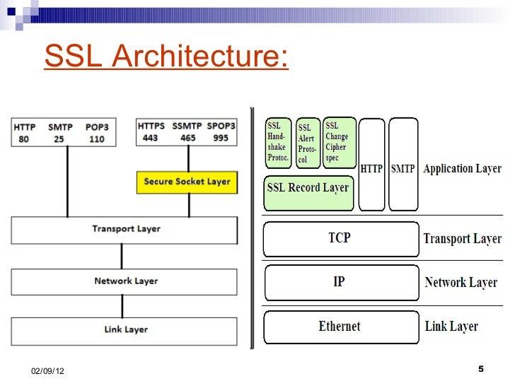 secure socket layer  ssl