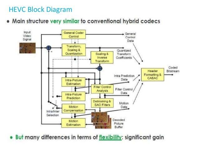 an overview of high efficiency video codec hevc h 265 rh slideshare net h.264 decoder block diagram explanation h.264 decoder block diagram
