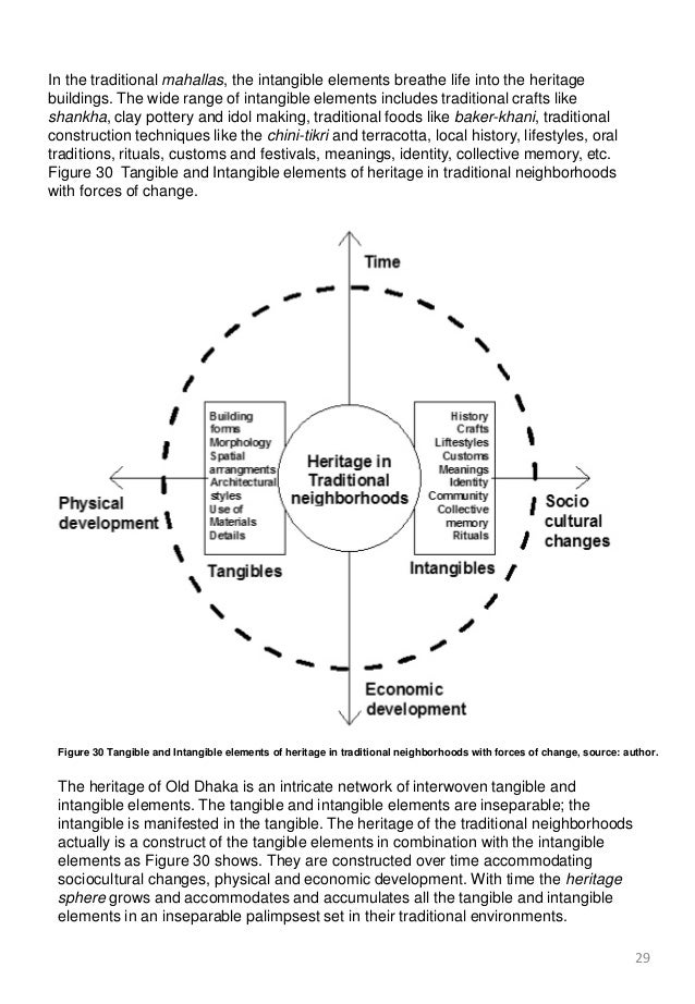tangible and intangible elements How to sell tangible vs intangible products by neil kokemuller  in many cases, salespeople promote broad solutions with both tangible and intangible elements.