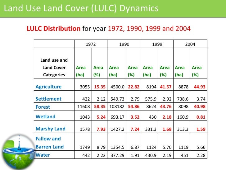 Land Use Land Cover (LULC) Dynamics      LULC Distribution for year 1972, 1990, 1999 and 2004                            1...