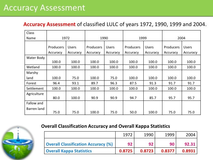 Accuracy Assessment     Accuracy Assessment of classified LULC of years 1972, 1990, 1999 and 2004.      Class      Name   ...