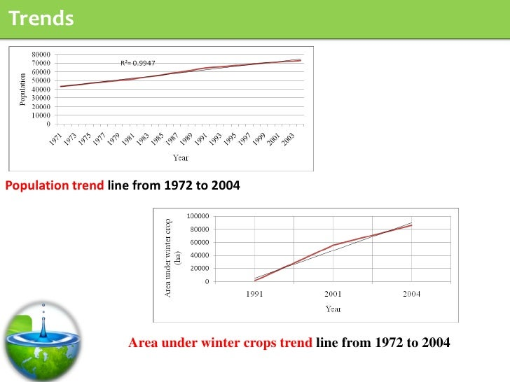 Trends     Population trend line from 1972 to 2004                         Area under winter crops trend line from 1972 to...