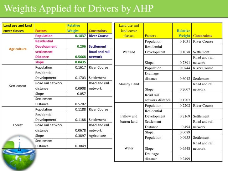 Weights Applied for Drivers by AHP Land use and land                     Relative                   Land use and cover cla...
