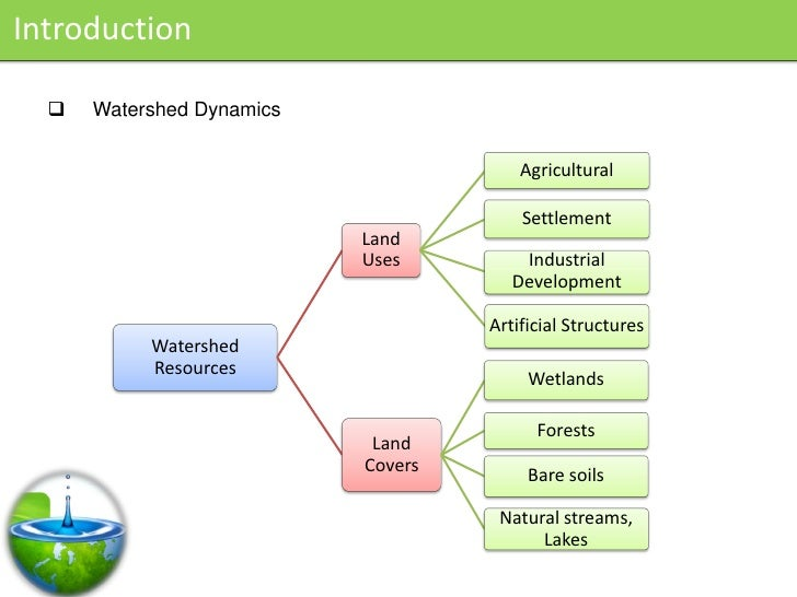 Introduction       Watershed Dynamics                                           Agricultural                             ...