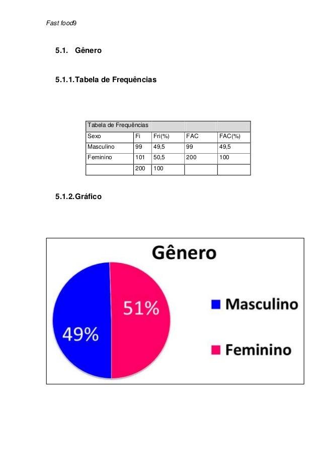 Fast food9   5.1. Gênero   5.1.1. Tabela de Frequências             Tabela de Frequências             Sexo            Fi  ...
