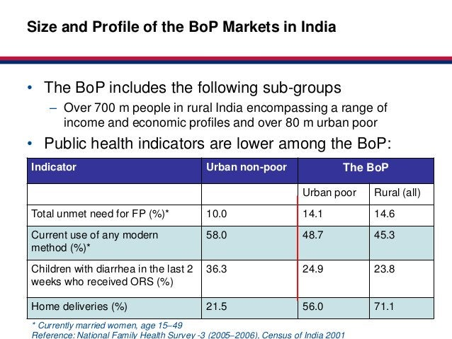 Market-basedSize and Profile of the BoP Markets in India                                                                  ...