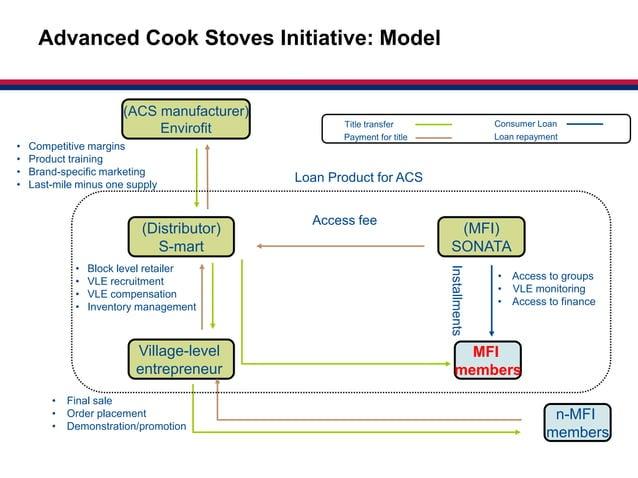 Market-based     Advanced Cook Stoves Initiative: Model                                                                   ...