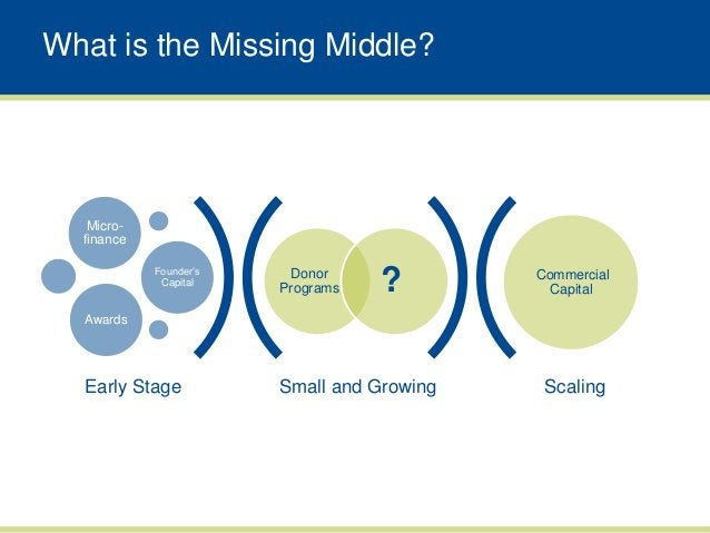 """What is the Missing Middle?   Micro-  finance            Founder""""s             Capital                         Donor      ..."""