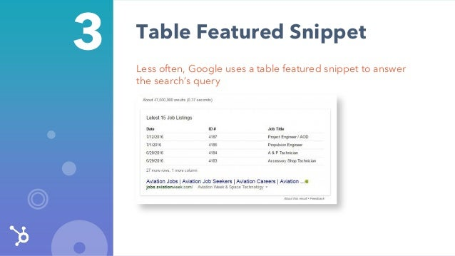 3 Less often, Google uses a table featured snippet to answer the search's query Table Featured Snippet