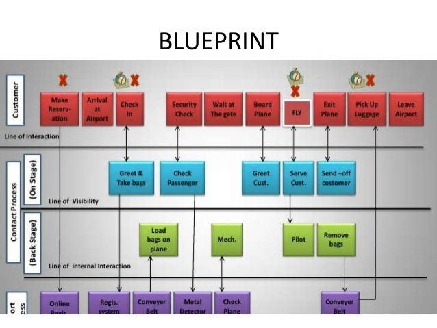 Vistara service marketing 29 blueprint malvernweather Gallery