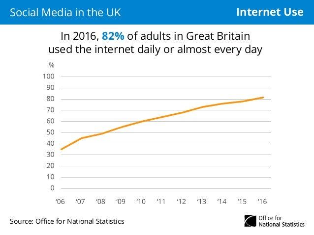Social Media in the UK Slide 2