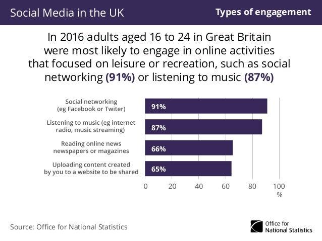 Social Media in the UK Slide 3