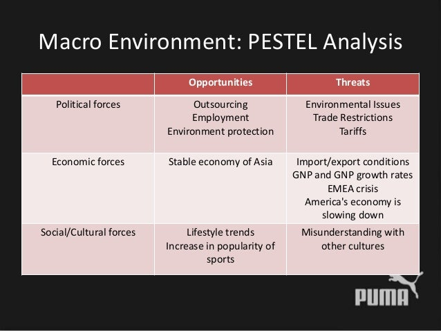 pest analysis of puma Puma-swot analysis brand:-puma country:-germany sector/industry:-lifestyle and retail products:- footwear, sportswear, sports goods, fashion accessories puma is a major german multinational companyit is produces athletic and casual footwear.