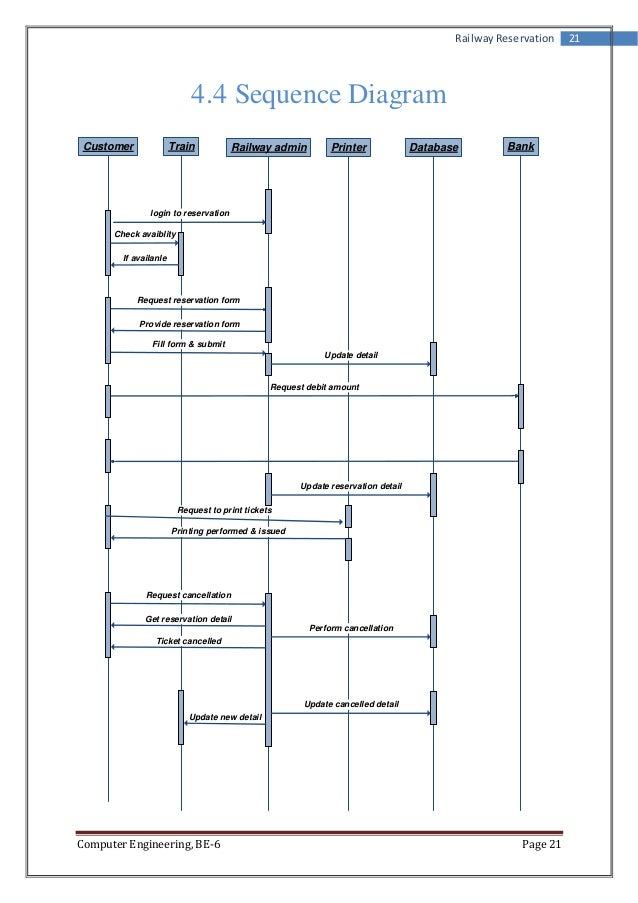 Srs for railway reservation system railway reservation 21 44 sequence diagram customer train ccuart Image collections
