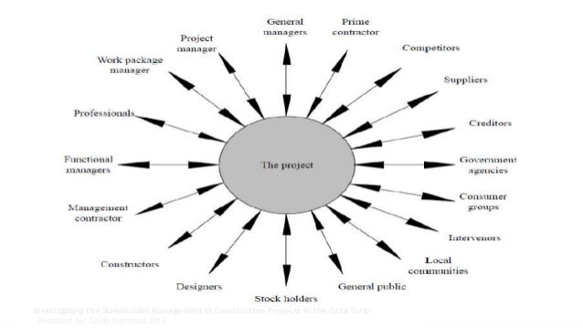 smart art diagram