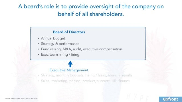 Executive Management Board of Directors • Strategy, monthly budgets, hiring / firing, financial results • Sales, marketing...