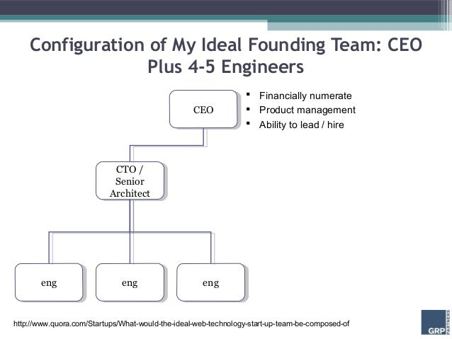 Configuration of My Ideal Founding Team: CEO                  Plus 4-5 Engineers                                          ...