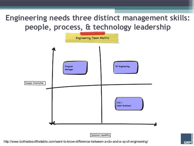 Engineering needs three distinct management skills:      people, process, & technology leadershiphttp://www.bothsidesofthe...