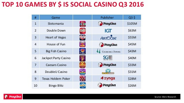 State of the social casino industry q2 q3 2016 for Big fish casino promo codes