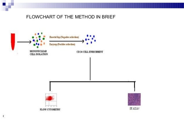 apraissal flowchart hsc 41 As the nation's first operational land-grant university, kansas state university is committed to serving the state's 29 million residents after all, .