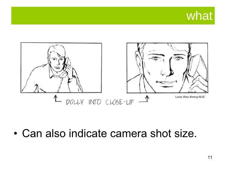 what <ul><li>Can also indicate camera shot size. </li></ul>Leow Wee Kheng NUS