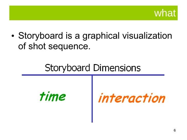 what <ul><li>Storyboard is a graphical visualization of shot sequence.  </li></ul>