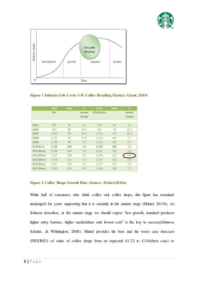 starbucks location analysis Category: business strategy analysis title: starbucks new market entrance.