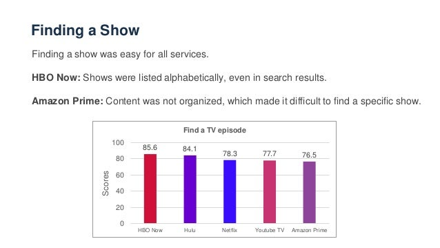 The Streaming Media CX Index: What customers expect from