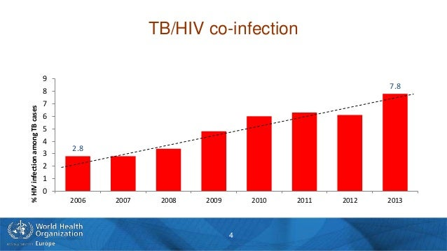 hiv and tb hesi case study quizlet