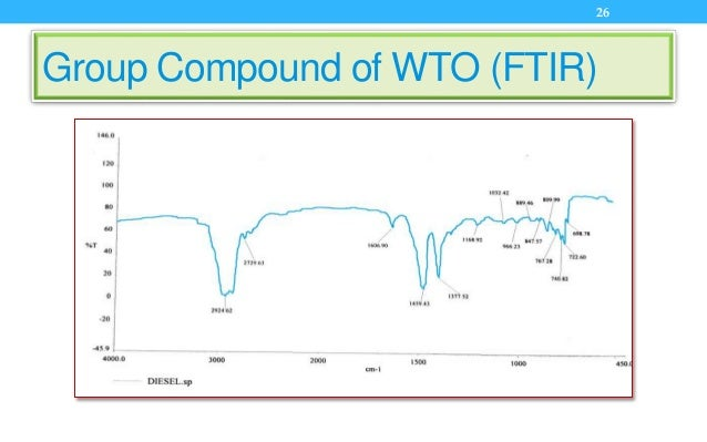 Group Compound of WTO (FTIR) 26