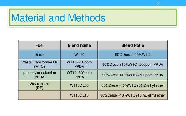 Material and Methods Fuel Blend name Blend Ratio Diesel WT10 90%Diesel+10%WTO Waste Transformer Oil (WTO) WT10+200ppm PPDA...