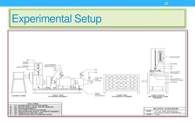 Experimental Setup 33