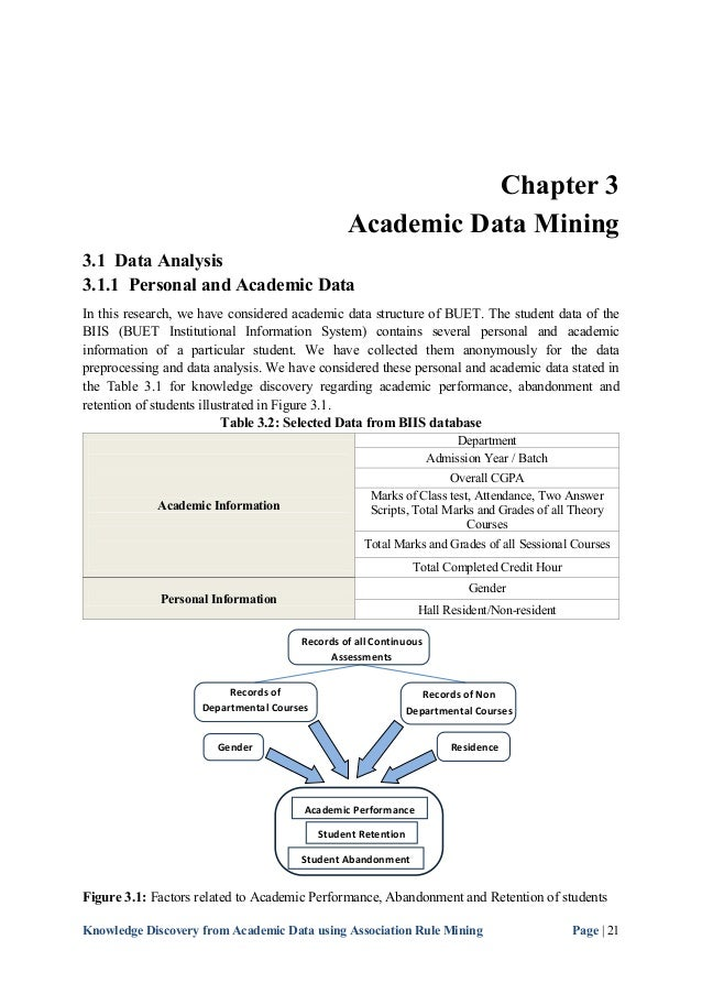 Association rules thesis