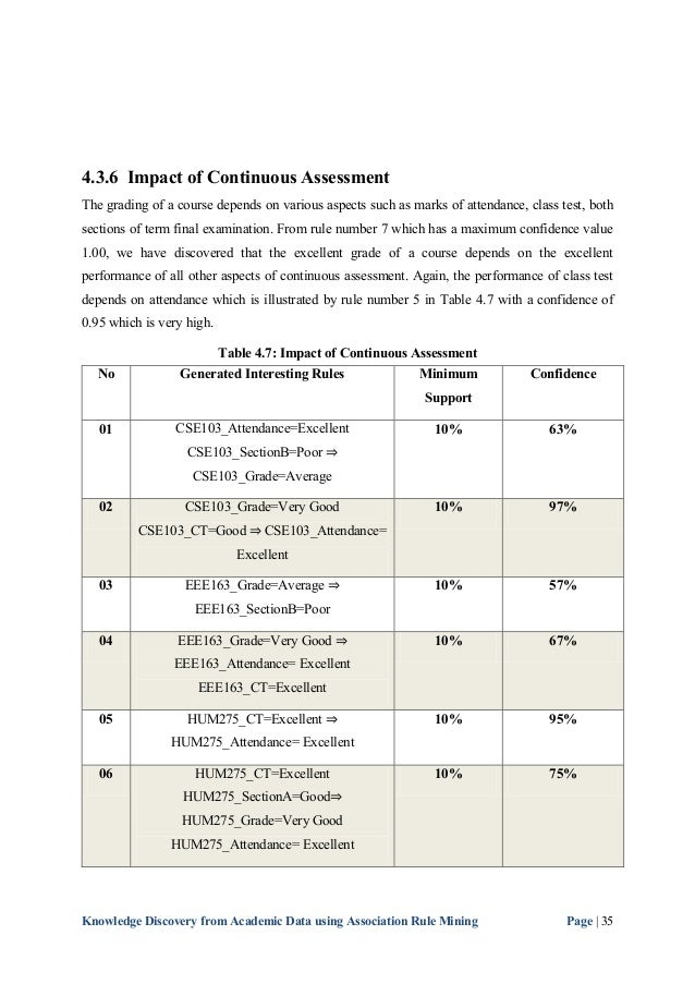 continuous assessment thesis Evaluations and thesis (continuous assessment) doctorates in international business.