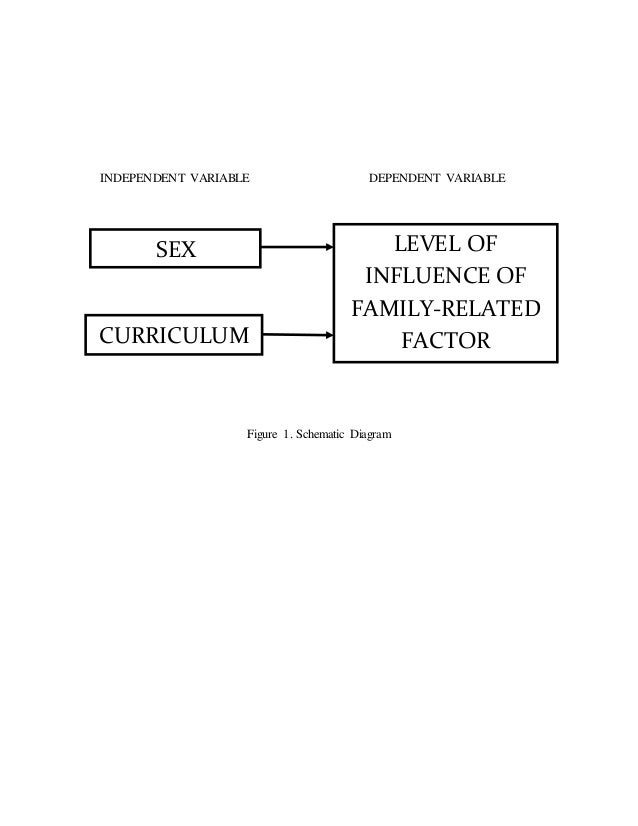 The Level of Influence of Family-related factors on the