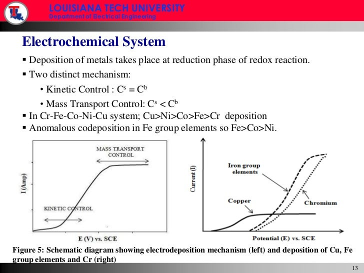 Magnetoresistance thesis