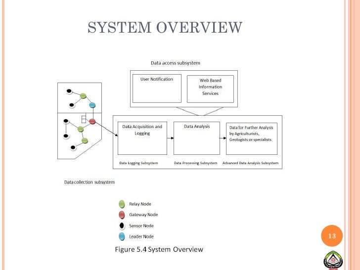 wireless network design thesis Lightweight network management design for wireless sensor networks by fenghua yuan a thesis submitted in partial fulfillment of the requirements for the degree of.