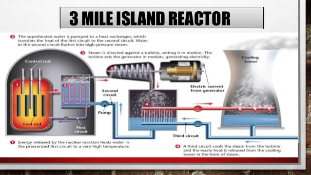 In1979atThreeMileIslandnuclear powerplantinUSAacooling malfunctioncausedpartof the core to meltinthe #2reactor.TheTMI-2 re...