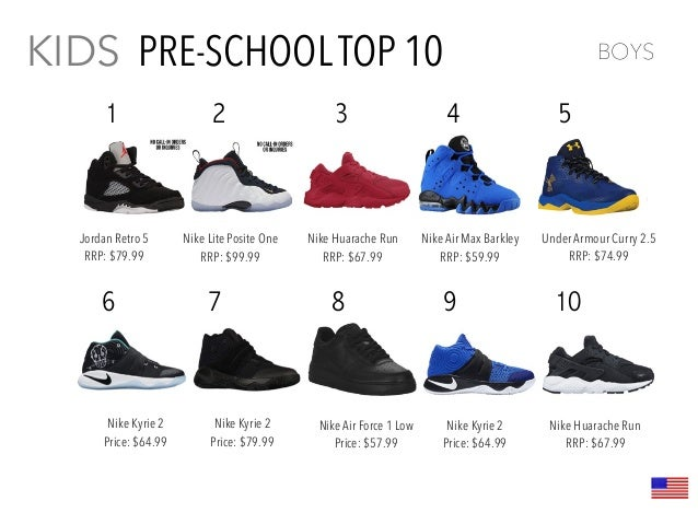 low priced 92d24 ae40e Kids Footwear Trend Report 2016
