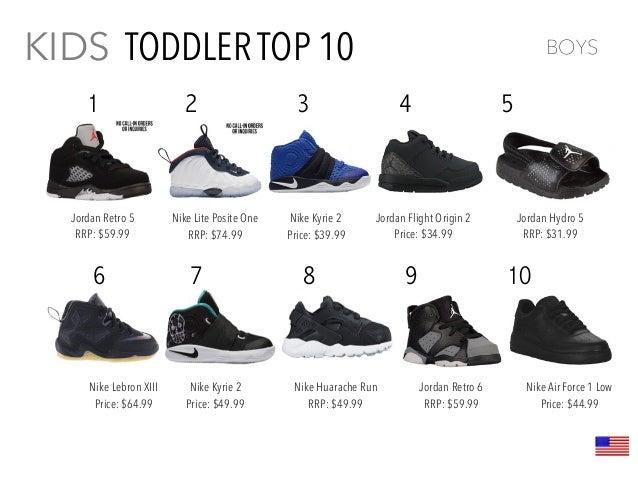 61dfc7f33 Kids Footwear Trend Report 2016